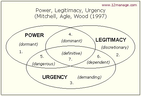 Power, legitimacy and urgency model