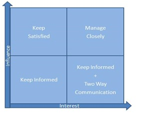 The Power/Influence Vs Interest Grid:  Power Interest Matrix