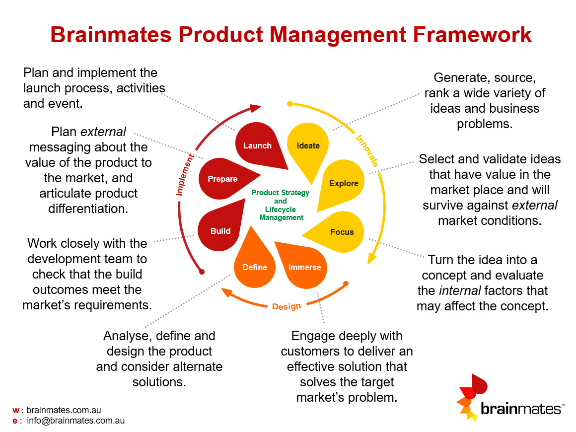 Product Management: Product Management Framework And Process