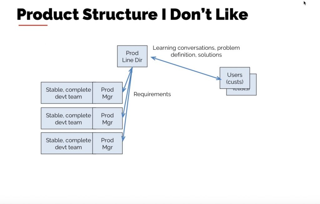 How to structure Product Management, according to Rich Mironov