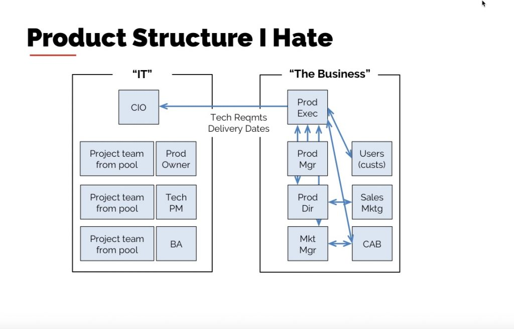 Rich Mironov: product structure I hate