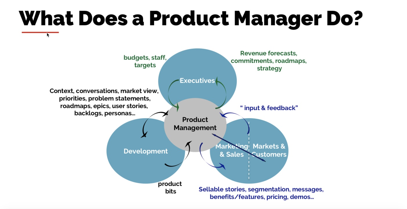 Rich Mironov: What does a Product Manager do?