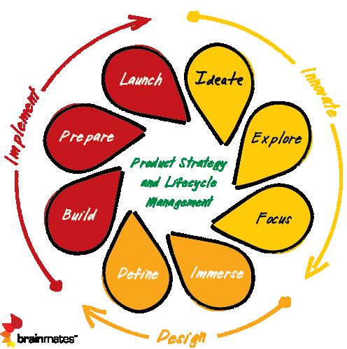 Engineering Design Management Framework: Product Management Framework and Process - Brainmatesrh:brainmates.com.au,Design