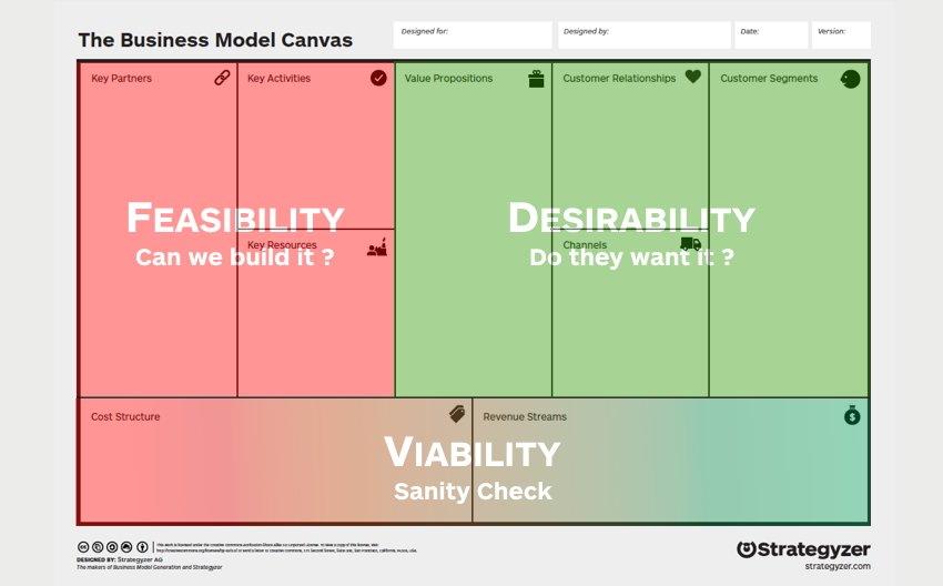Strategyzer business model canvas
