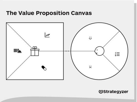 Value Proposition Design Best Practices